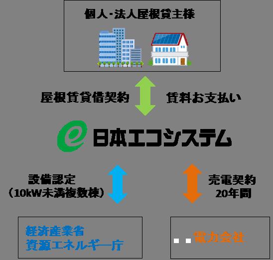 日本 エコ システム