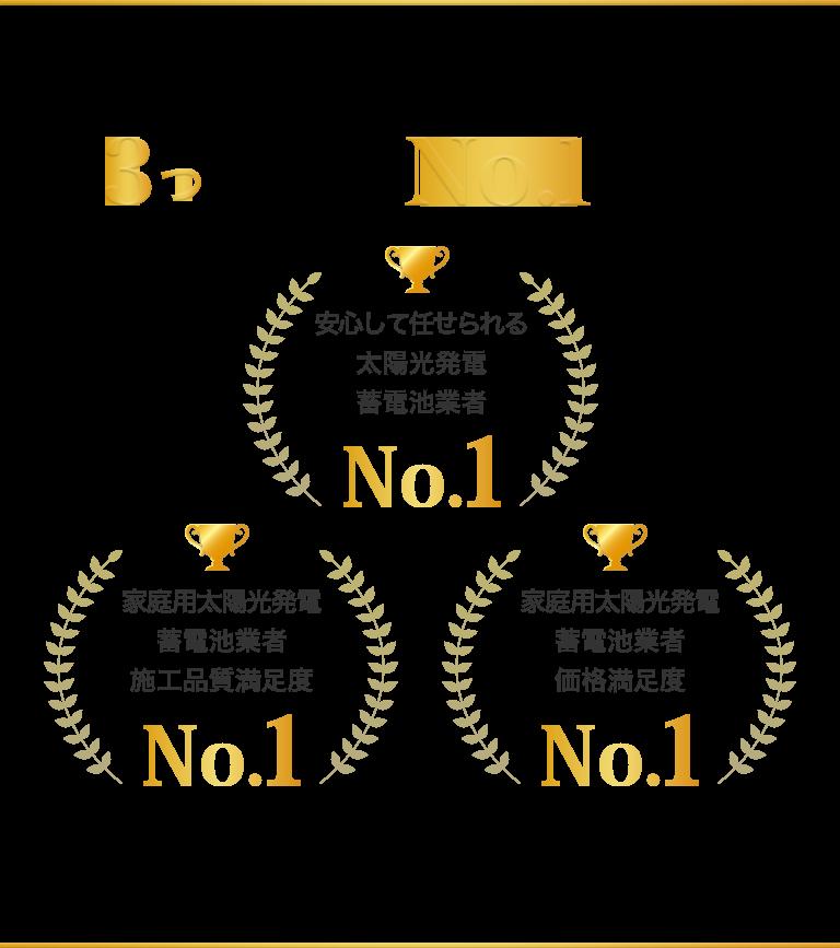株式会社日本エコシステムは3つの満足度No.1を獲得